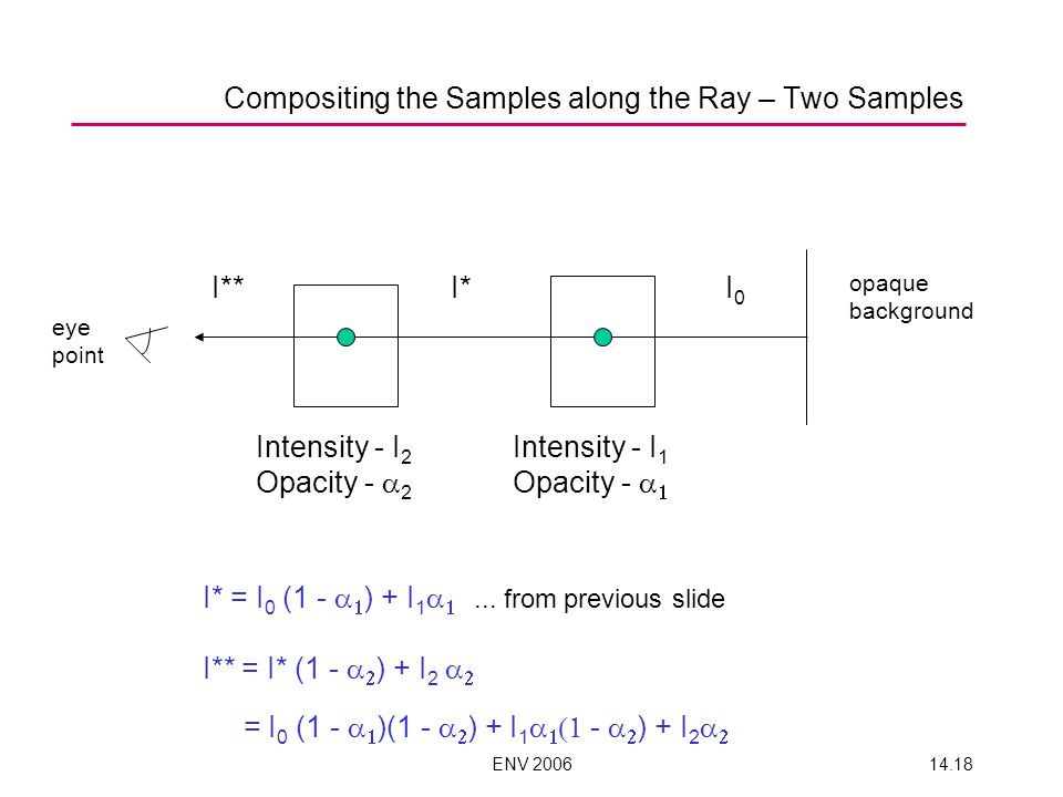 Compositing the Samples along the Ray – Two Samples