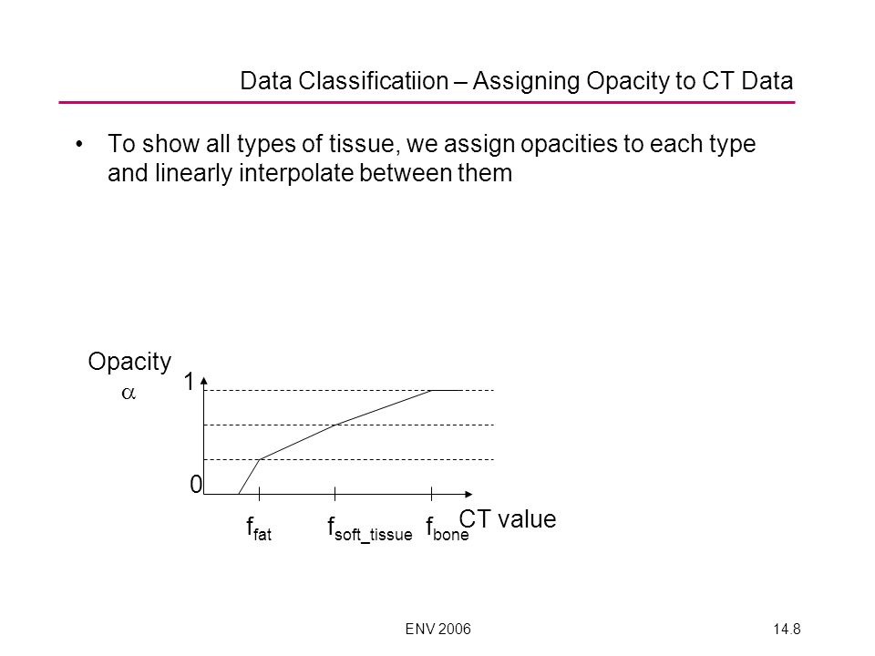 Data Classificatiion – Assigning Opacity to CT Data