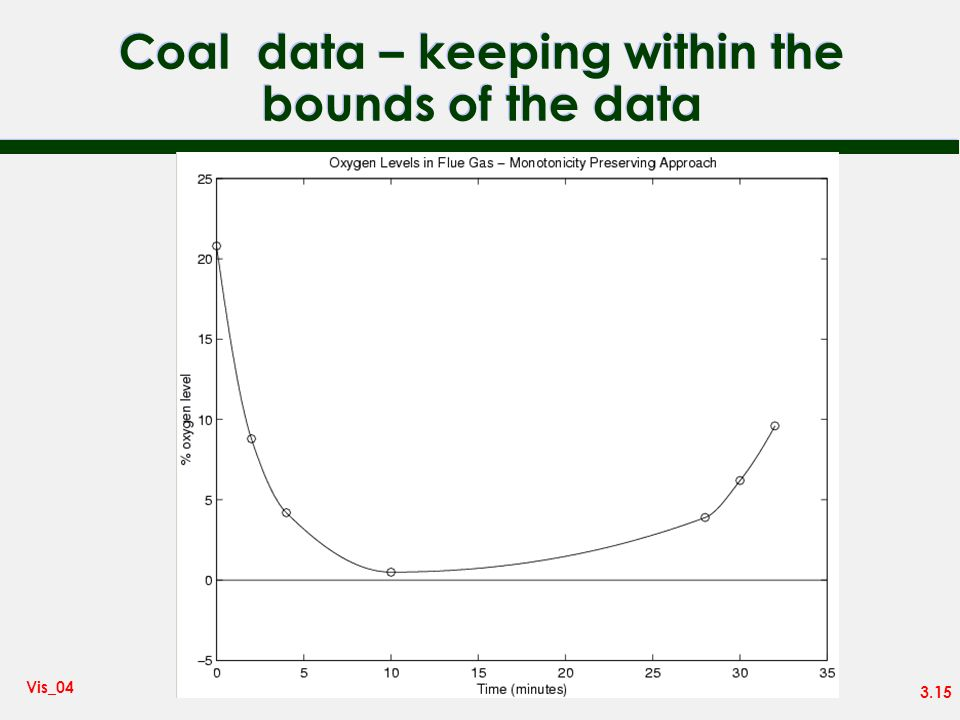 Coal data – keeping within the bounds of the data