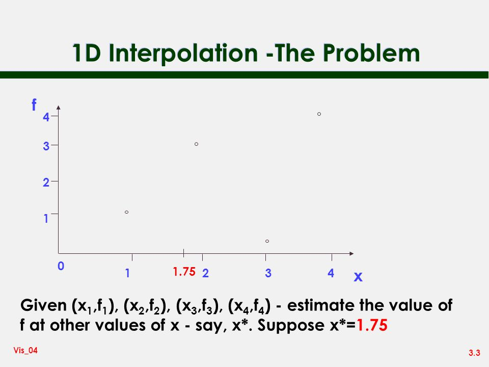 1D Interpolation -The Problem