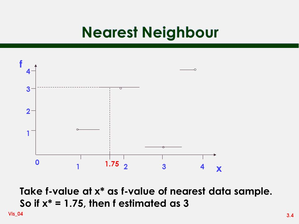 Nearest Neighbour f. 4. 3. 1.75. 2. 1. 1. 2. 3. 4. x. Take f-value at x* as f-value of nearest data sample.