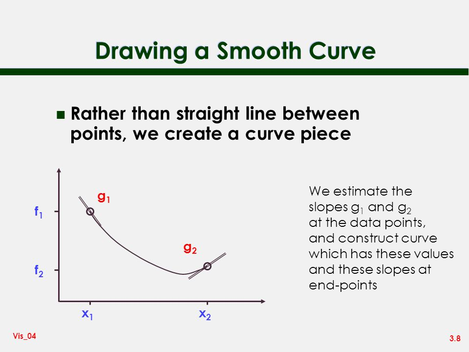 Drawing a Smooth Curve Rather than straight line between points, we create a curve piece. x1. x2.
