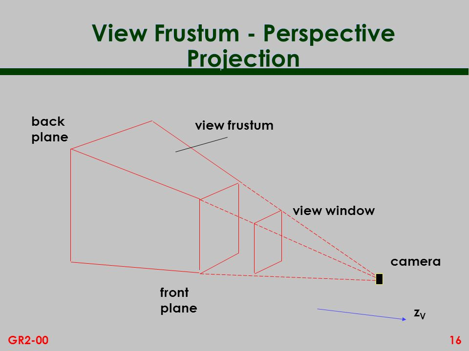 View Frustum - Perspective Projection