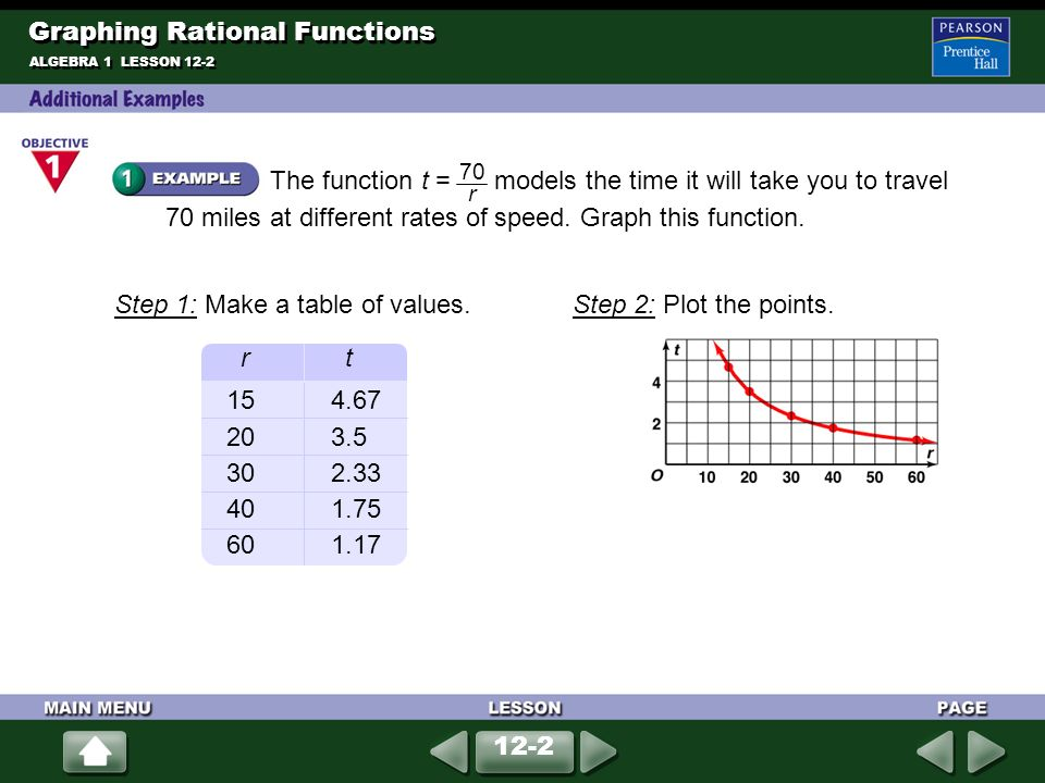 how to find k value in rational function