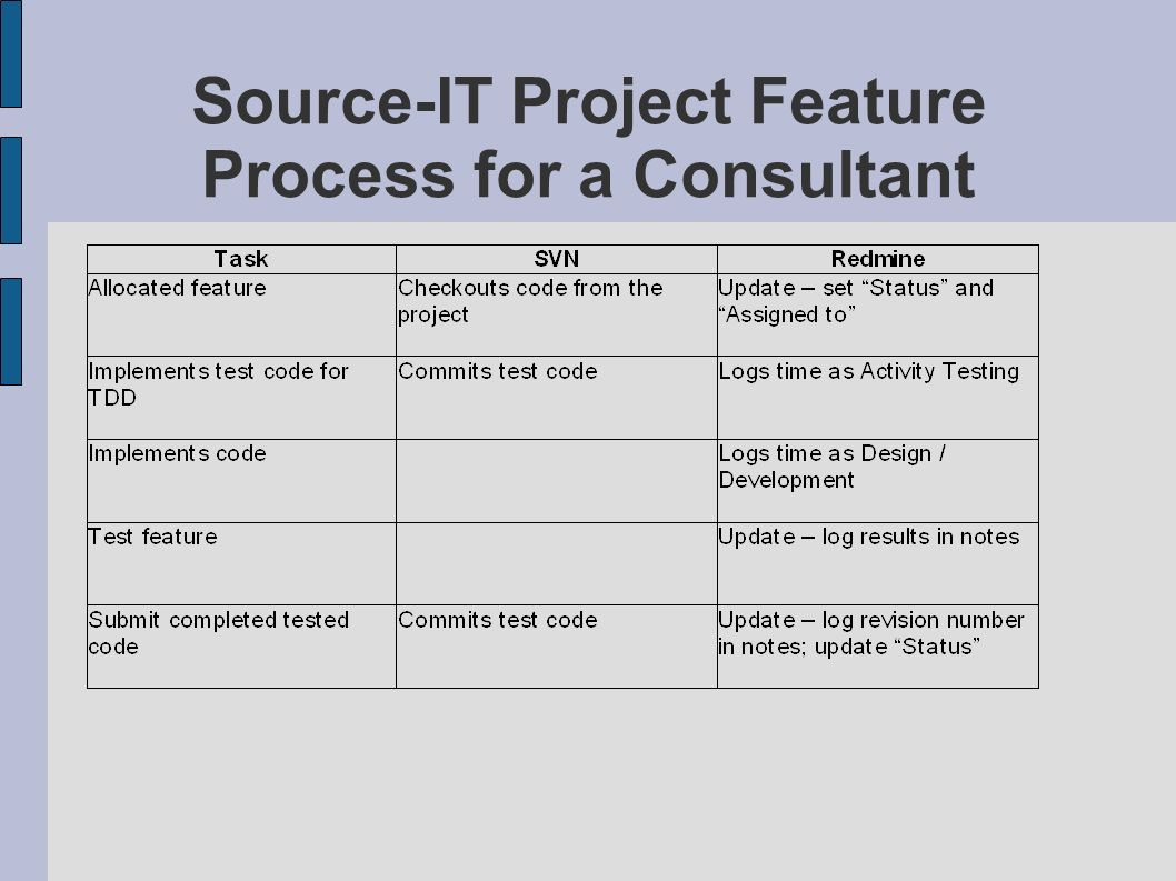 Source-IT Project Feature Process for a Consultant