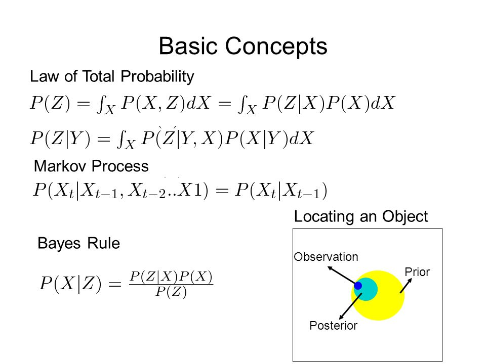 Basic Concepts Law of Total Probability Markov Process