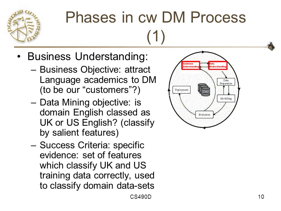 Phases in cw DM Process (1)