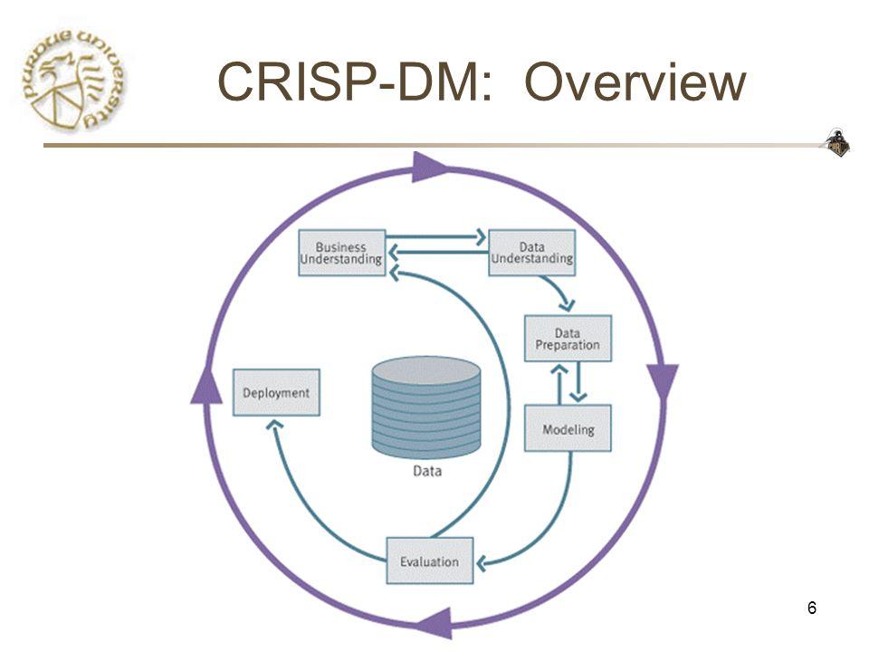 CRISP-DM: Overview CS490D