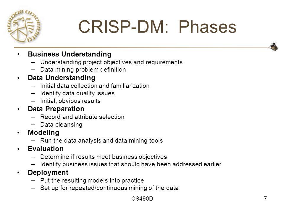 CRISP-DM: Phases Business Understanding Data Understanding
