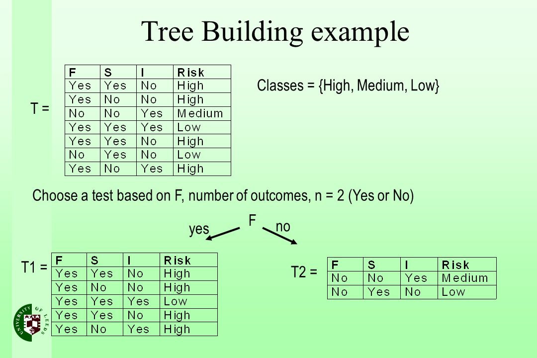 Tree Building example Classes = {High, Medium, Low} T =