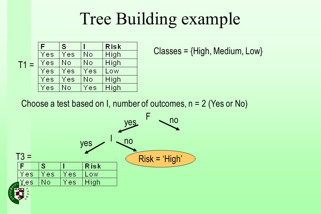Tree Building example Classes = {High, Medium, Low} T1 =