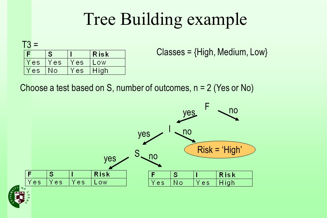 Tree Building example T3 = Classes = {High, Medium, Low}
