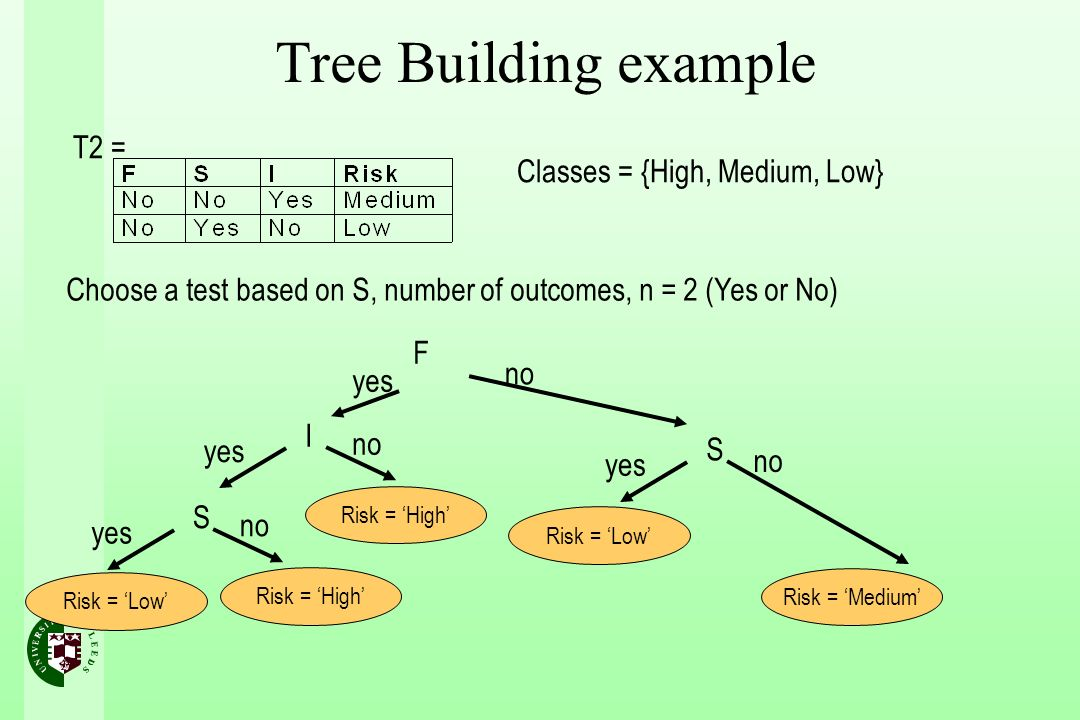 Tree Building example T2 = Classes = {High, Medium, Low}
