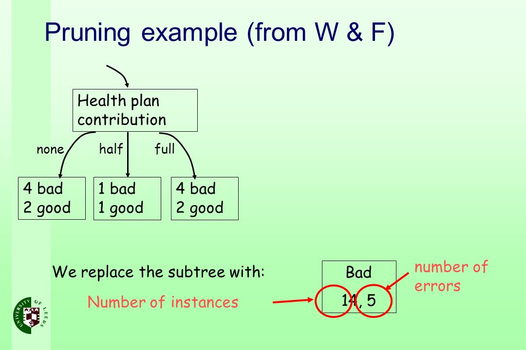 Pruning example (from W & F)
