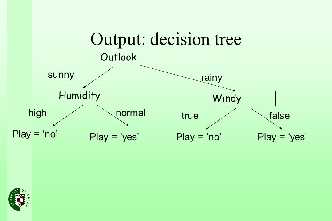 Output: decision tree Outlook sunny rainy Humidity Windy high normal