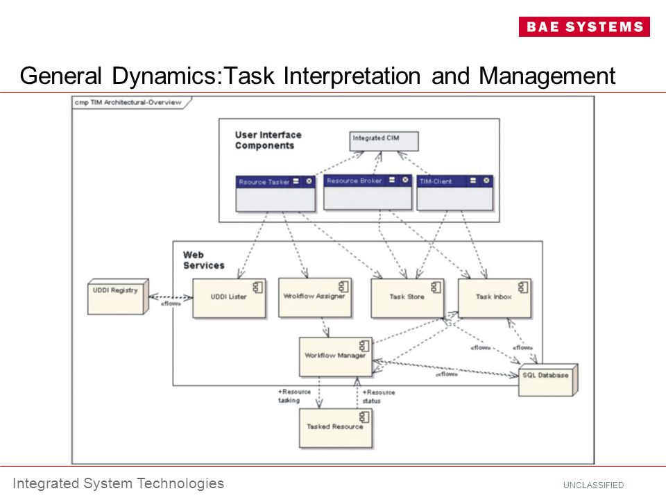 General Dynamics:Task Interpretation and Management