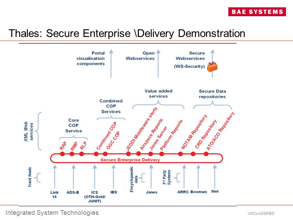 Thales: Secure Enterprise \Delivery Demonstration