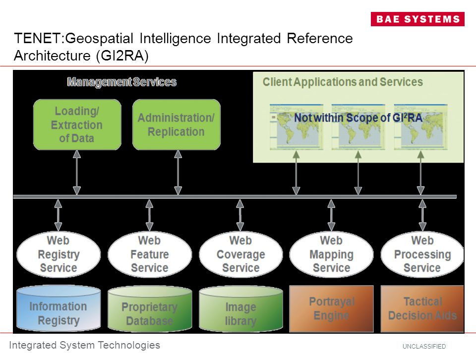 TENET:Geospatial Intelligence Integrated Reference Architecture (GI2RA)