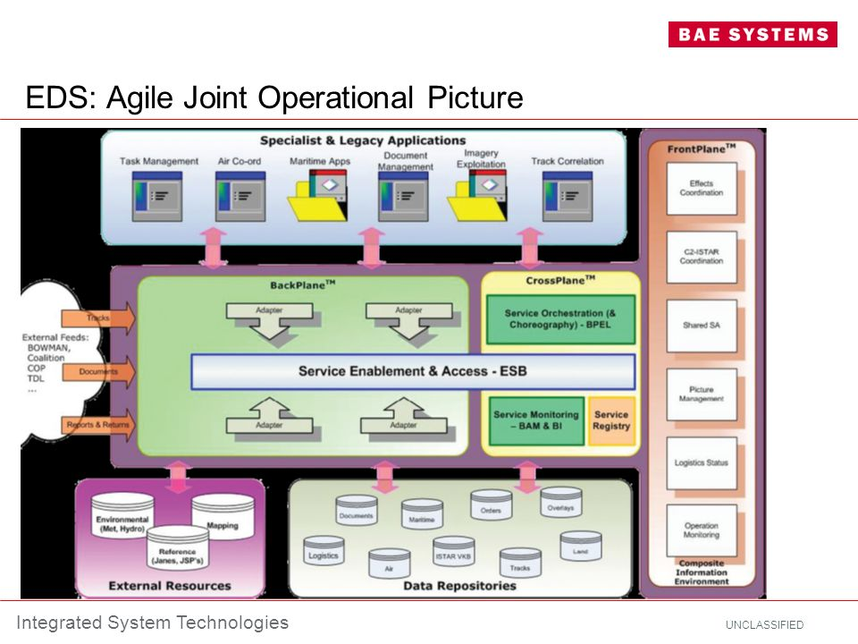 EDS: Agile Joint Operational Picture