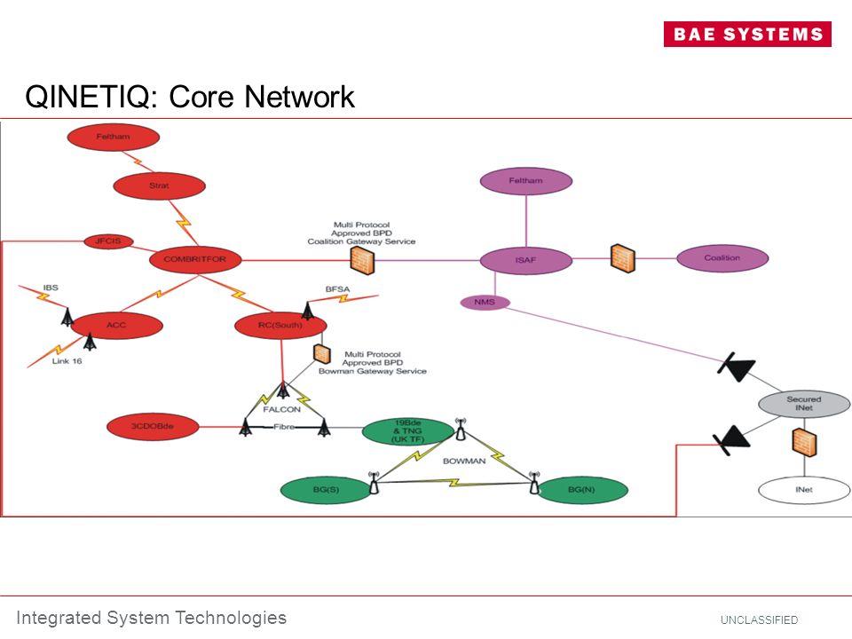 QINETIQ: Core Network