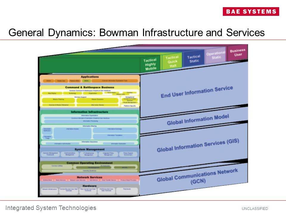 General Dynamics: Bowman Infrastructure and Services