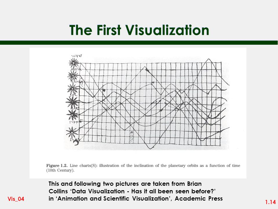 The First Visualization