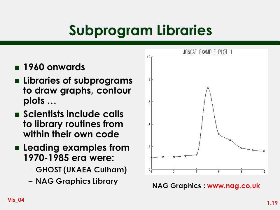 Subprogram Libraries 1960 onwards