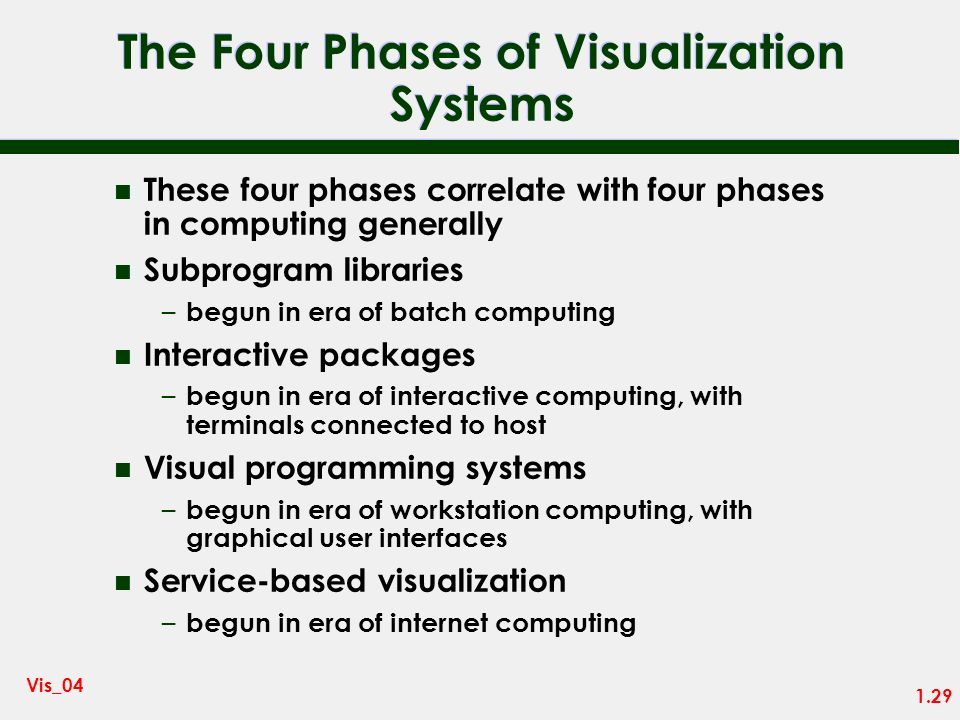 The Four Phases of Visualization Systems