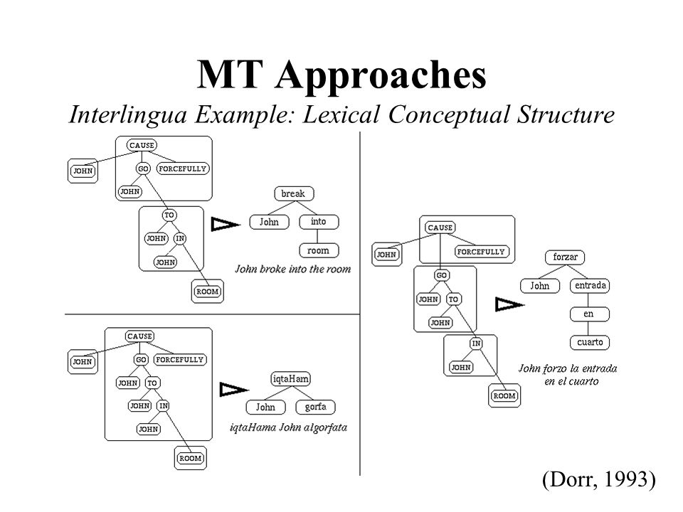 MT Approaches Interlingua Example: Lexical Conceptual Structure