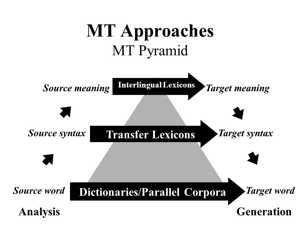 MT Approaches MT Pyramid