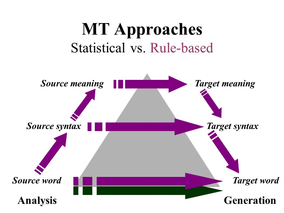 MT Approaches Statistical vs. Rule-based