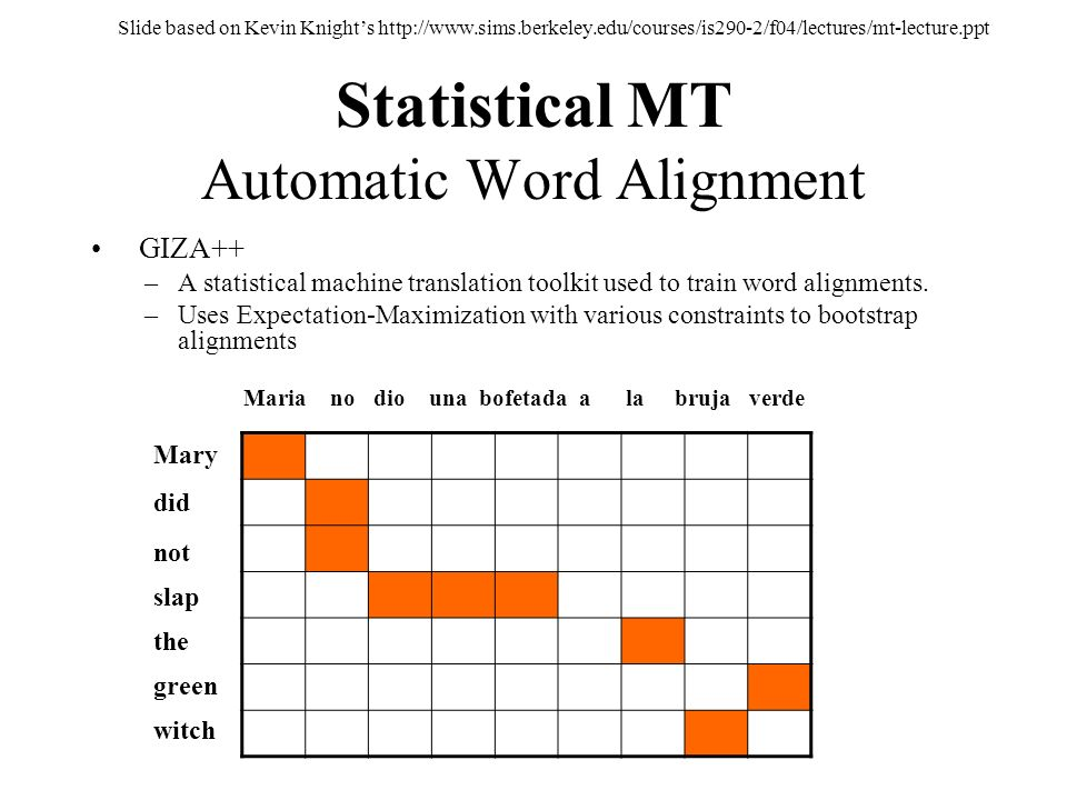 Statistical MT Automatic Word Alignment
