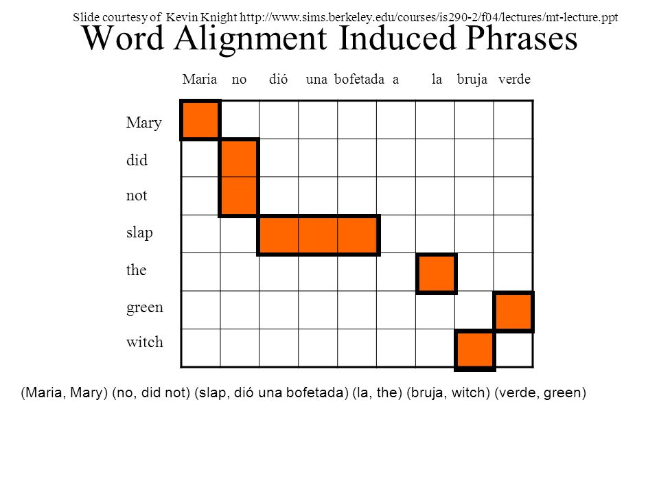 Word Alignment Induced Phrases
