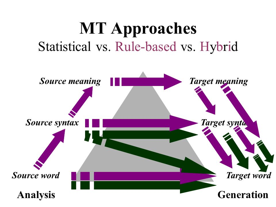 MT Approaches Statistical vs. Rule-based vs. Hybrid