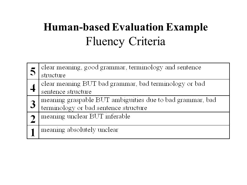 Human-based Evaluation Example Fluency Criteria