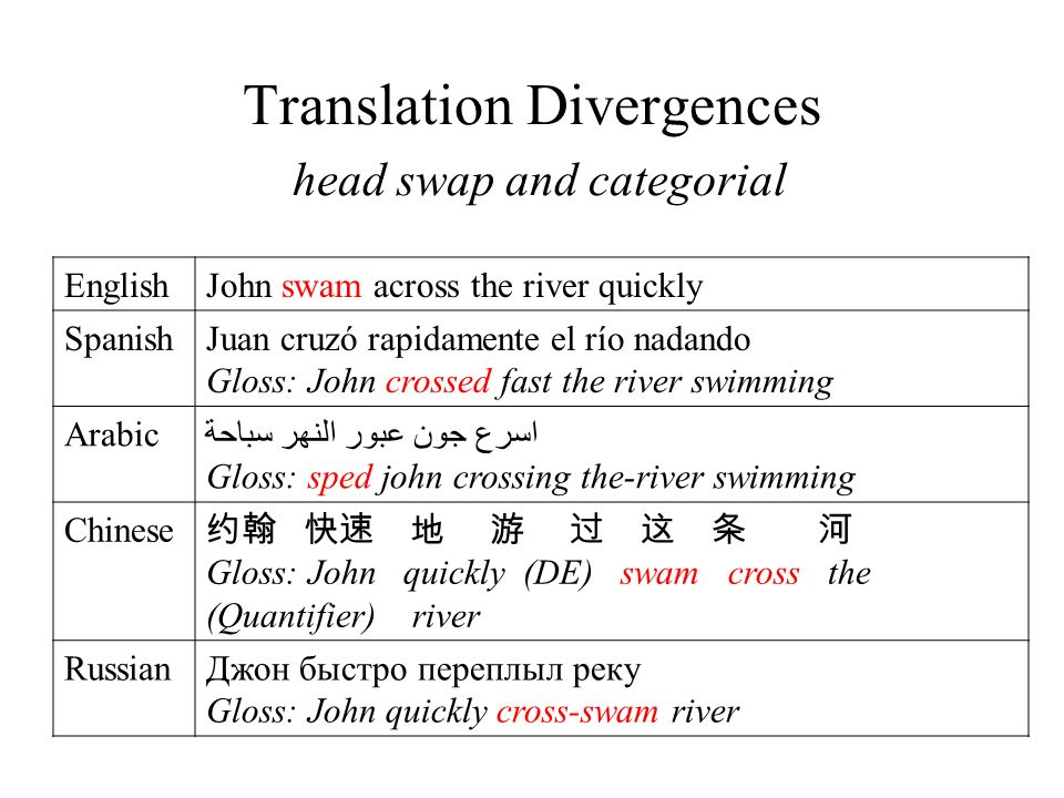 Translation Divergences head swap and categorial