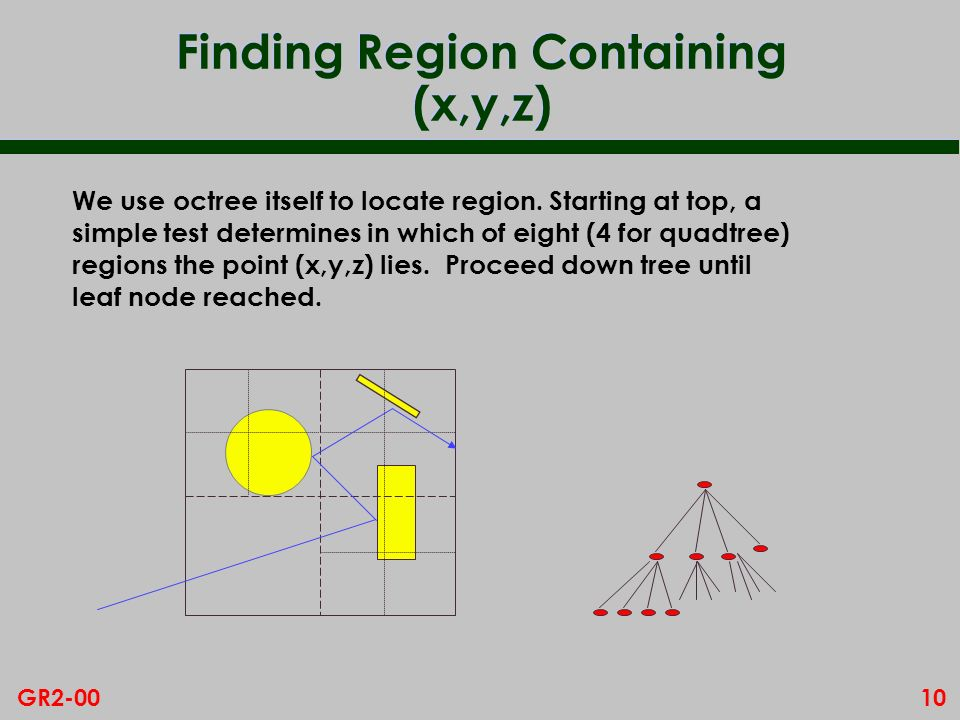 Finding Region Containing (x,y,z)