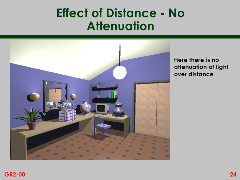 Effect of Distance - No Attenuation