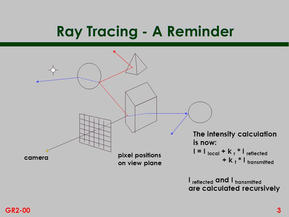 Ray Tracing - A Reminder