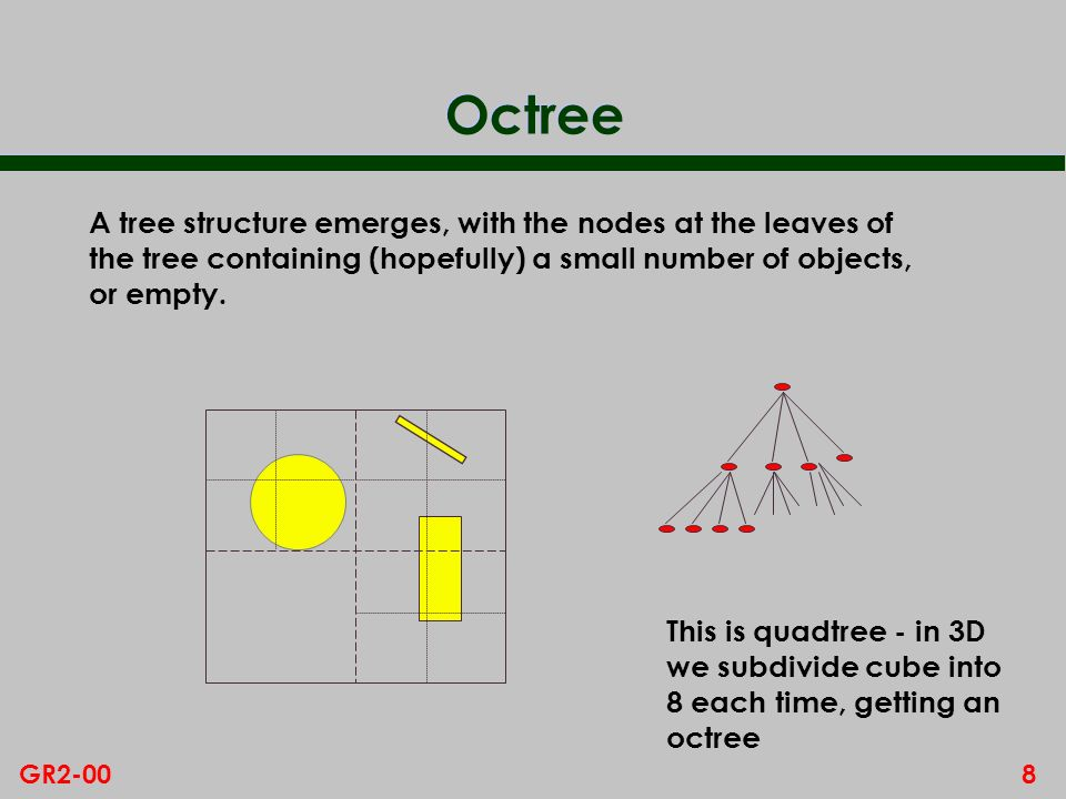 Octree A tree structure emerges, with the nodes at the leaves of