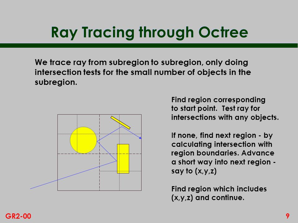 Ray Tracing through Octree