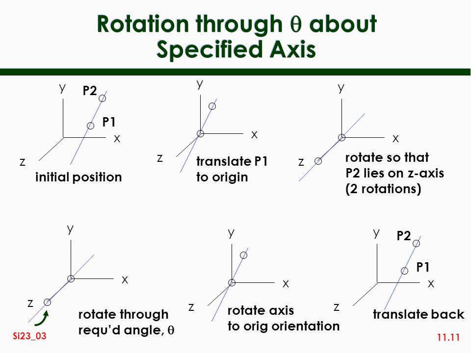 Rotation through  about Specified Axis