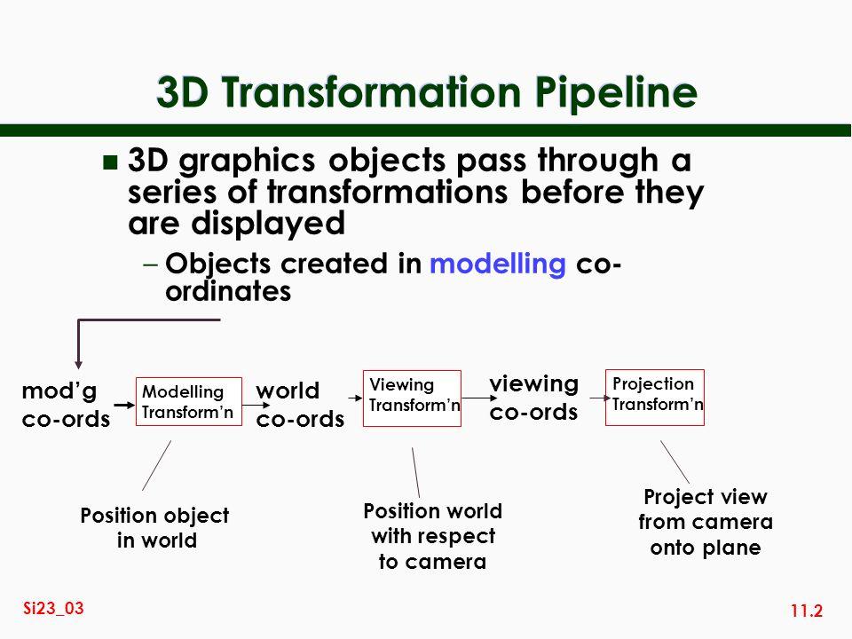 3D Transformation Pipeline