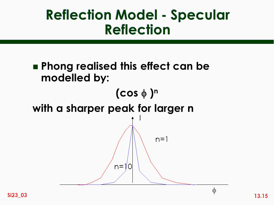 Reflection Model - Specular Reflection