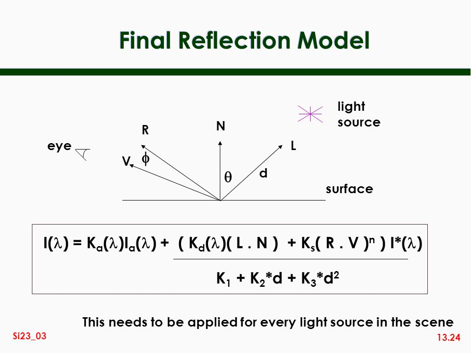 Final Reflection Model