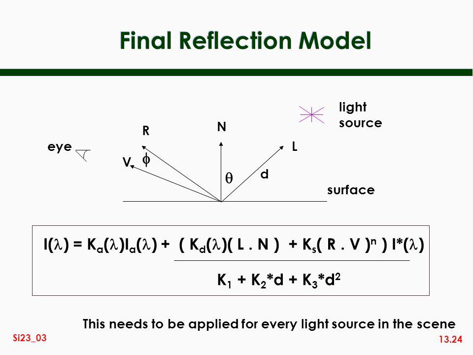 Final Reflection Model