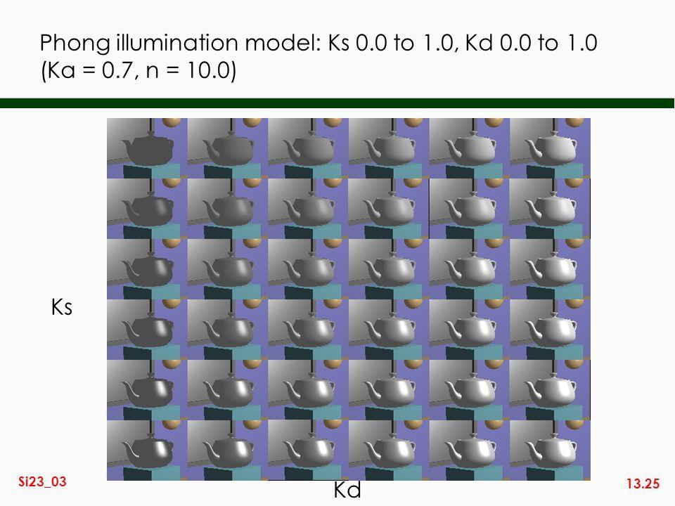 Phong illumination model: Ks 0.0 to 1.0, Kd 0.0 to 1.0