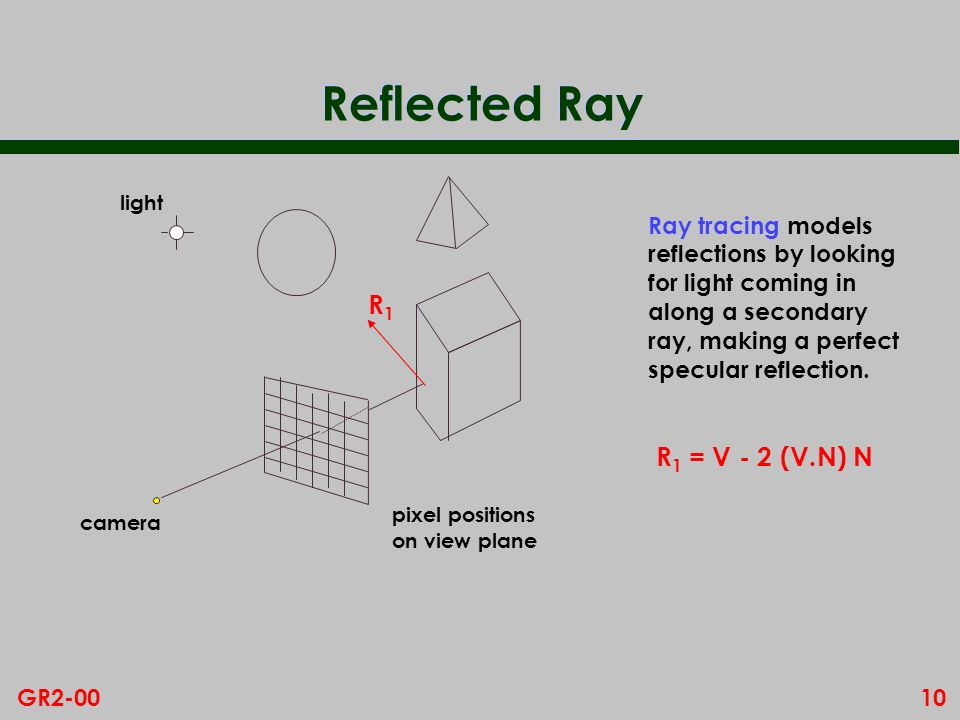 Reflected Ray R1 R1 = V - 2 (V.N) N Ray tracing models