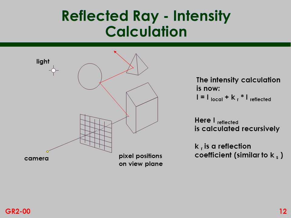 Reflected Ray - Intensity Calculation