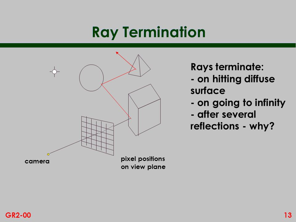 Ray Termination Rays terminate: - on hitting diffuse surface